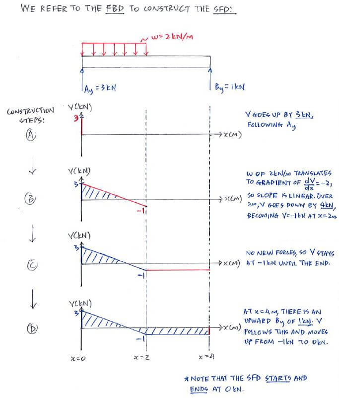 example c4 1 shear force and bending moment diagrams solid rh engineeringcorecourses com shear force diagram explained shear force and bending moment diagram solved examples