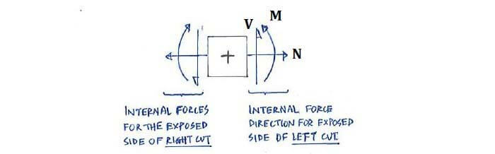 Theory C41 Shear Force And Bending Moment Diagrams Solid