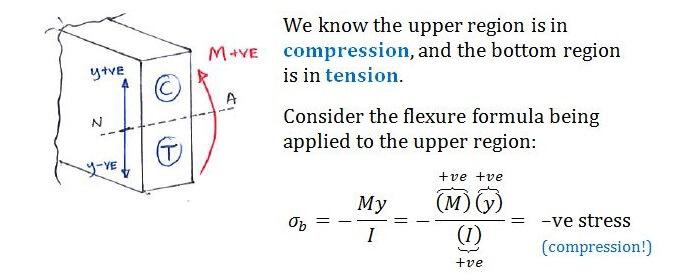 Theory | C4 2 Flexure Formula | Solid Mechanics I