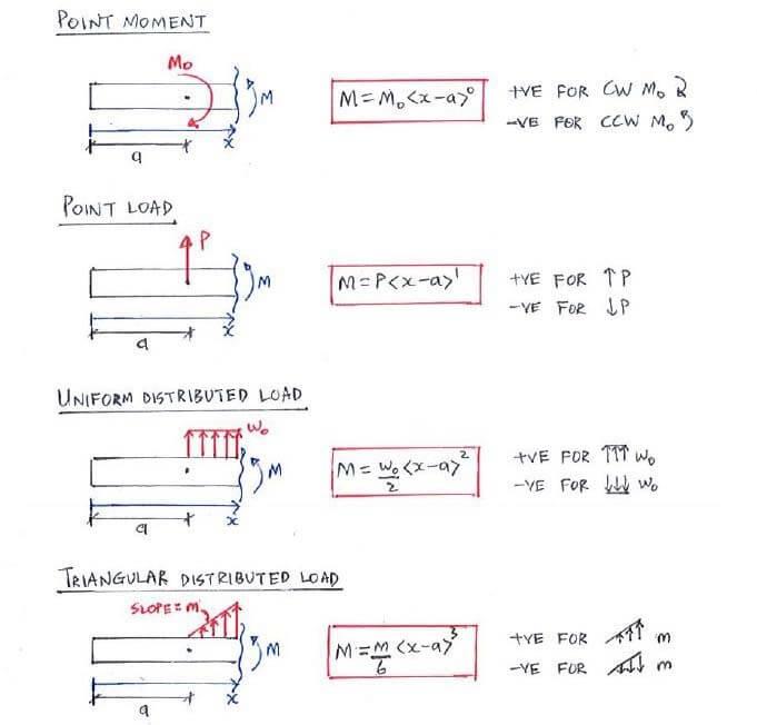 Theory | C9 2 Discontinuity Functions (Macaulay's Method
