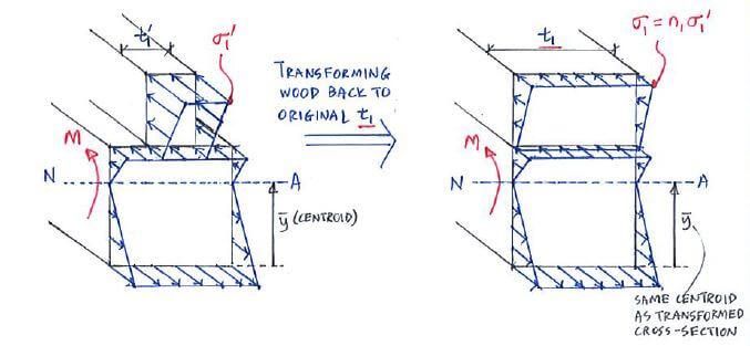 Theory | C2 2 Composite Beams | Solid Mechanics II