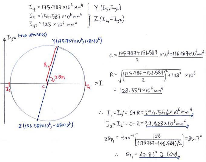 Example C24 Principal Moments Of Inertia Solid Mechanics Ii