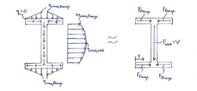 Bending (Transverse Shear Stress) - S.B.A Invent