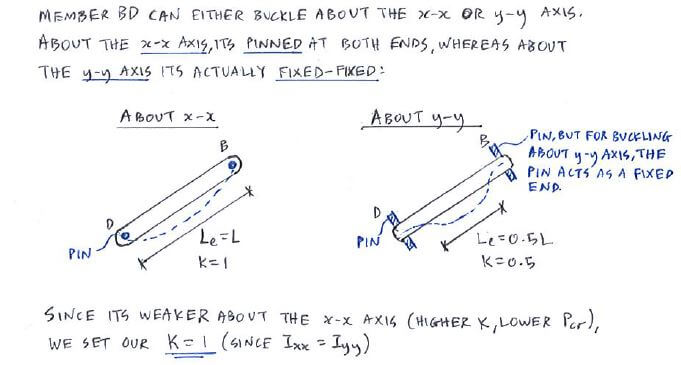 Theory | c5. 1 euler's buckling formula | solid mechanics ii.