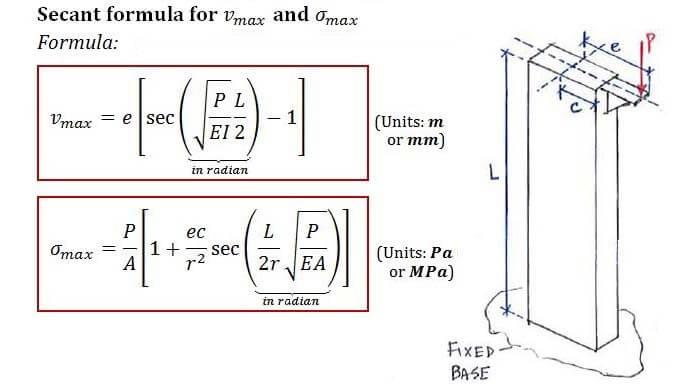 Theory | C5 2 Secant Formula | Solid Mechanics II
