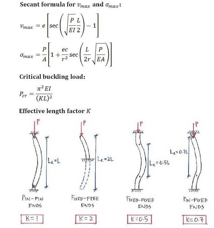Question 1   C5 2 Secant Formula   Solid Mechanics II