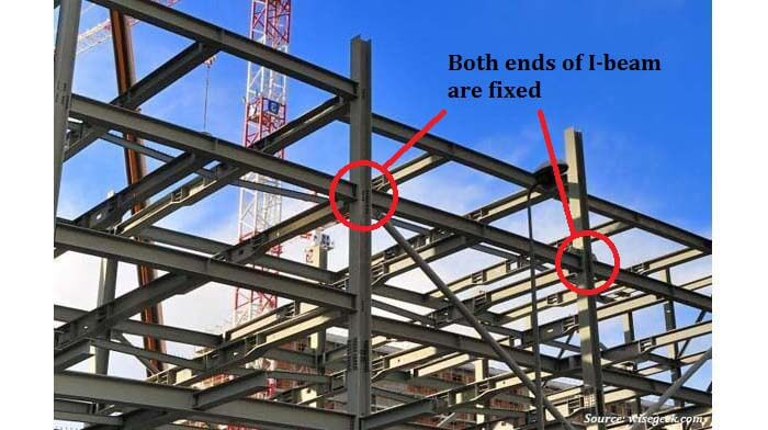 Examples Of Steel Frame Buildings : Theory c superposition method for statically