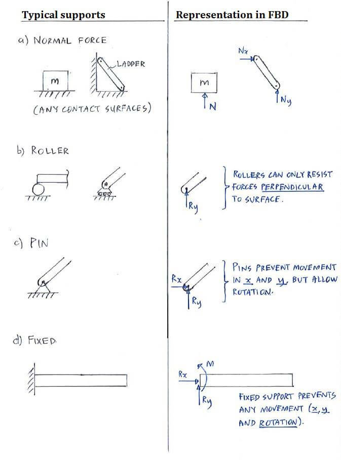 Theory C21 Free Body Diagram Fbd And Supports Statics