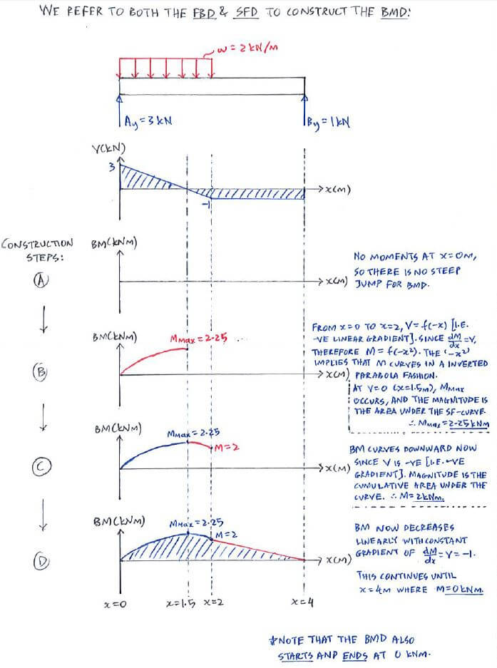 Phenomenal Example Direct Method C5 3 Shear Force And Bending Moment Wiring 101 Cranwise Assnl
