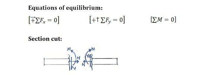 Incredible Example Equation Approach C5 3 Shear Force And Bending Moment Wiring Digital Resources Attrlexorcompassionincorg