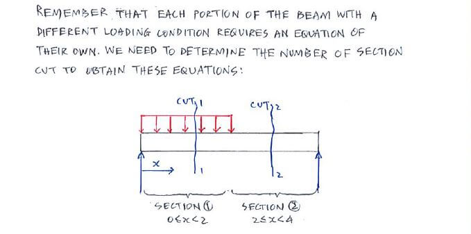 Example Equation Approach C53 Shear Force And Bending Moment
