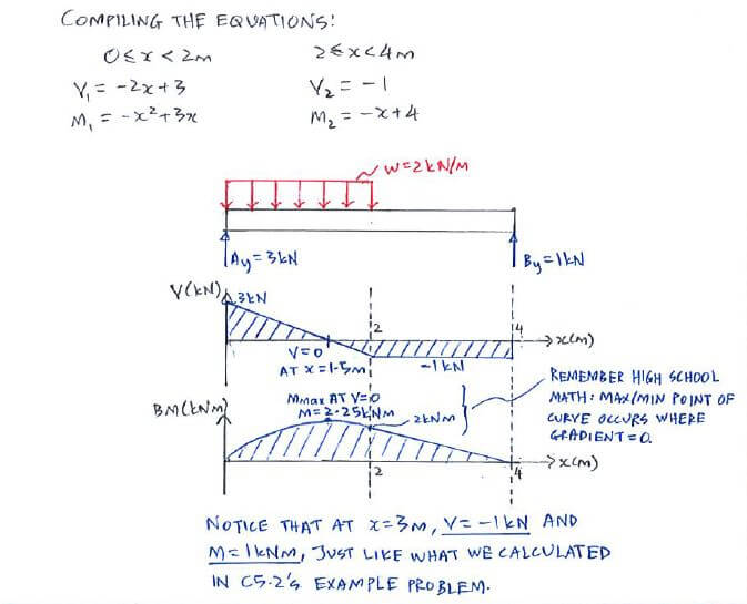 Example equation approach c53 shear force and bending moment shear force and bending moment diagrams solution step equation approach 4 ccuart Images