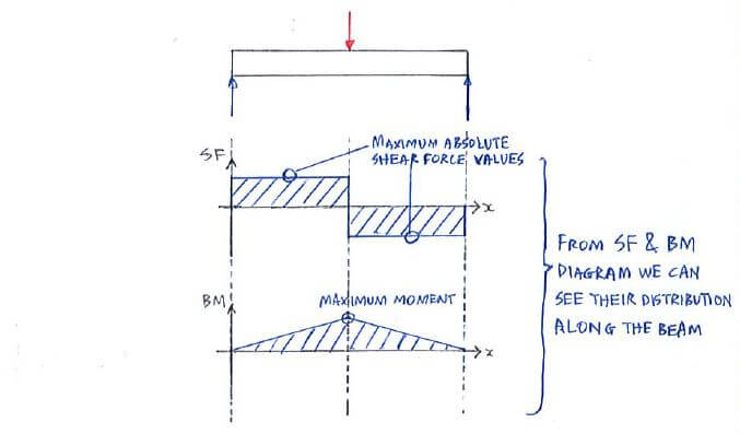 Statics Shear And Bending Moment Diagrams Wiring Diagram