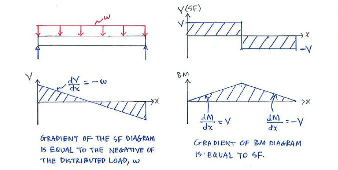 theory c5 3 shear force and bending moment diagrams statics rh engineeringcorecourses com shear force diagram sign convention shear force diagram maker