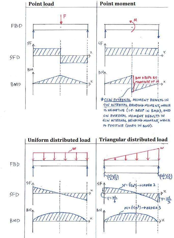 theory c5 3 shear force and bending moment diagrams statics rh engineeringcorecourses com bending moment diagram examples for frames shear force bending moment diagram examples