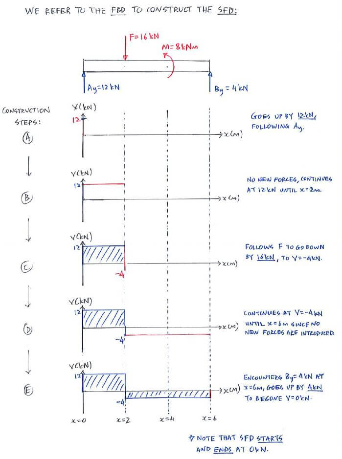 Line Drawing Using Direct Method : Question direct method c shear force and bending