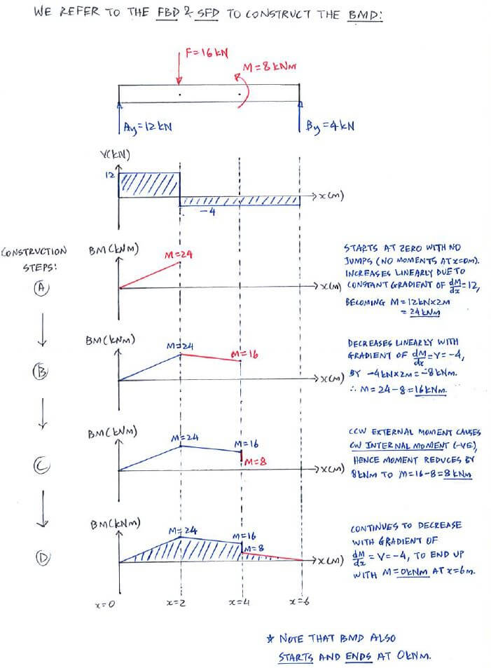 Shear Force And Bending Moment Diagram Solution Complete Wiring