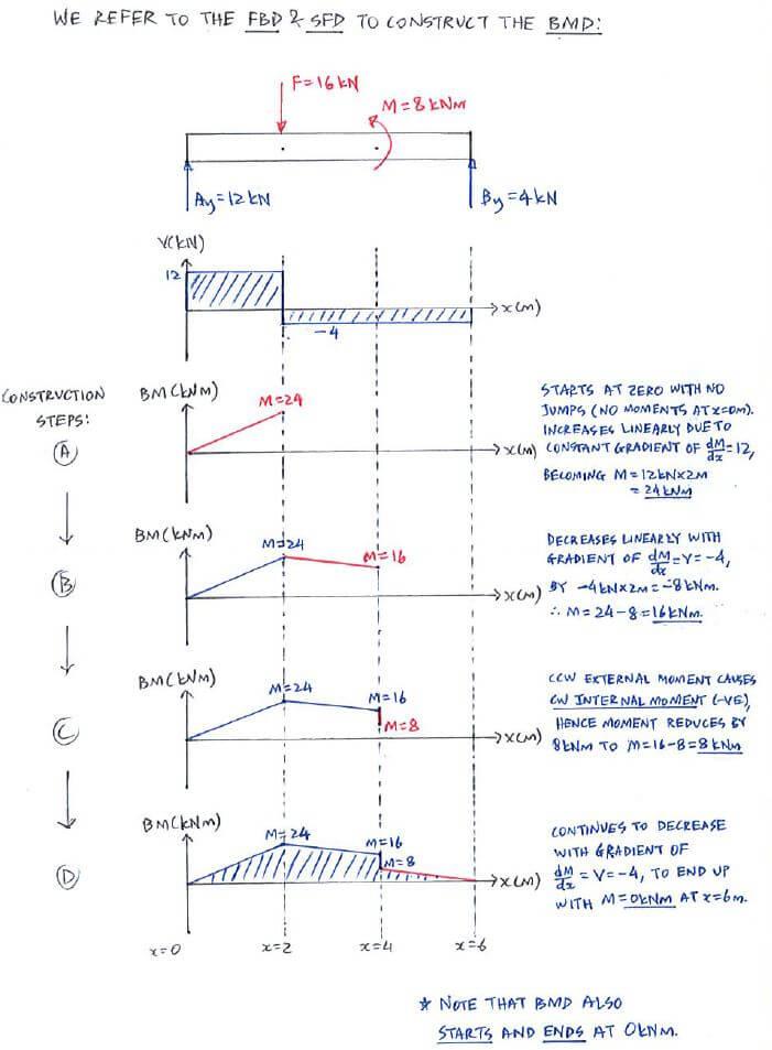 question 1 direct method c5 3 shear force and bending moment rh engineeringcorecourses com statics bending moment diagrams statics shear moment diagrams