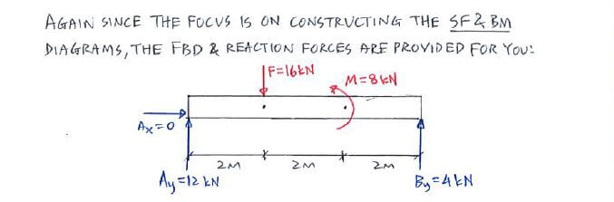 Question 1 Equation Approach C53 Shear Force And Bending Moment