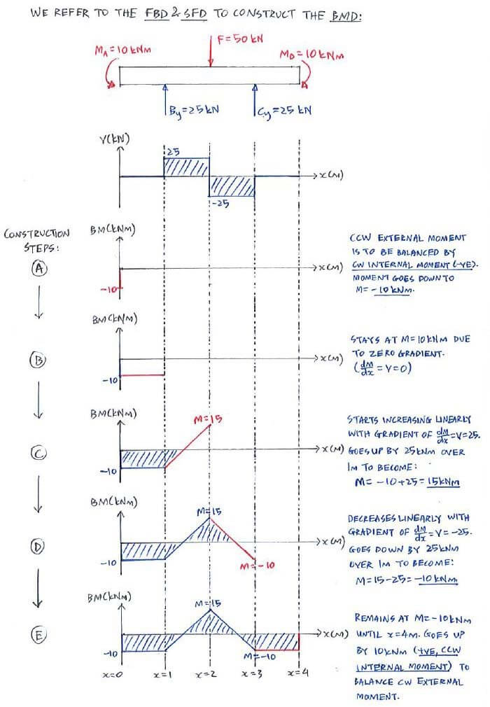 Question 2 Direct Method C53 Shear Force And Bending Moment